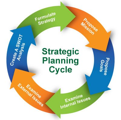 strategic planning and sme Our strategic planning consultants have over 25 years of experience and can help your executive team develop – and get buy-in for – your strategic plan.